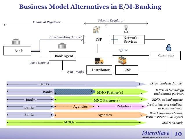 Cibc business model xlsx years