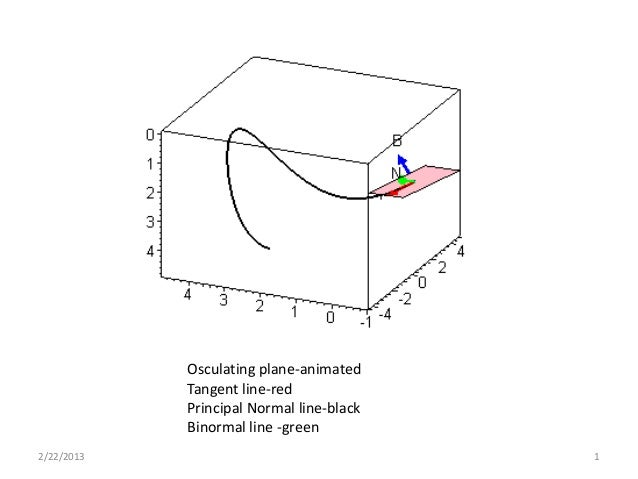 Osculating plane-animated            Tangent line-red            Principal Normal line-black            Binormal line -gre...