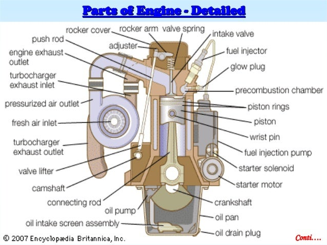 Car Engine Parts And Functions additionally Car Engine Piston Diagram further International DT466 Diesel Engine likewise Wisconsin Engines also Drag Slick Tire Cover For. on engine connecting rod parts
