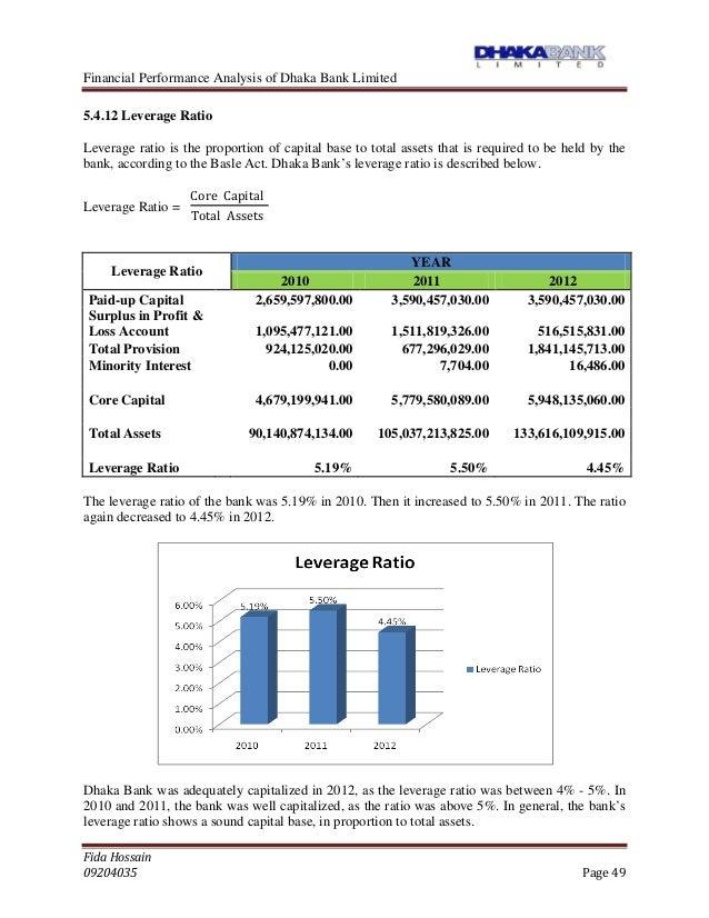 financial analysis of dhaka bank
