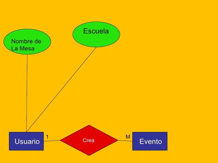 Usuario M 1 Escuela Nombre de  La Mesa Evento Crea
