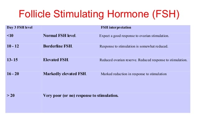 Testosterone level and menopause