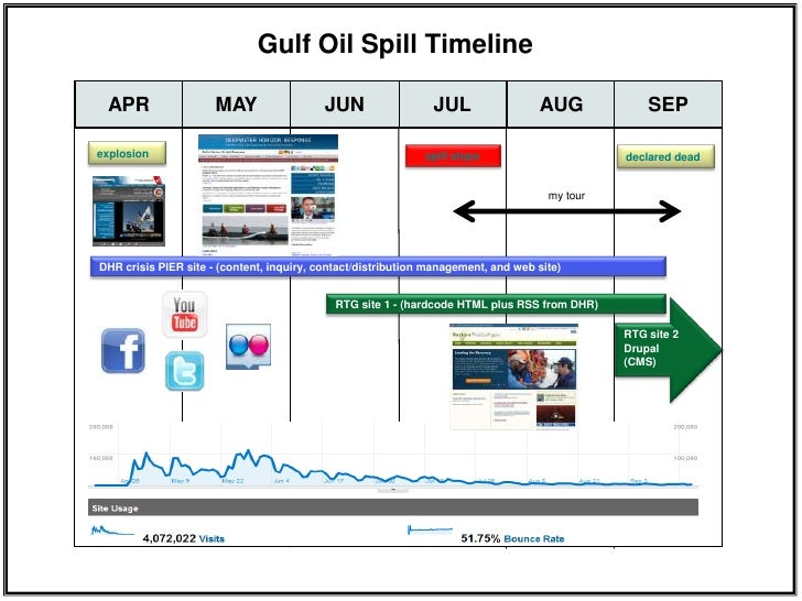Gulf Oil Spill Timeline explosion spill stops APR MAY JUN JUL AUG SEP ...