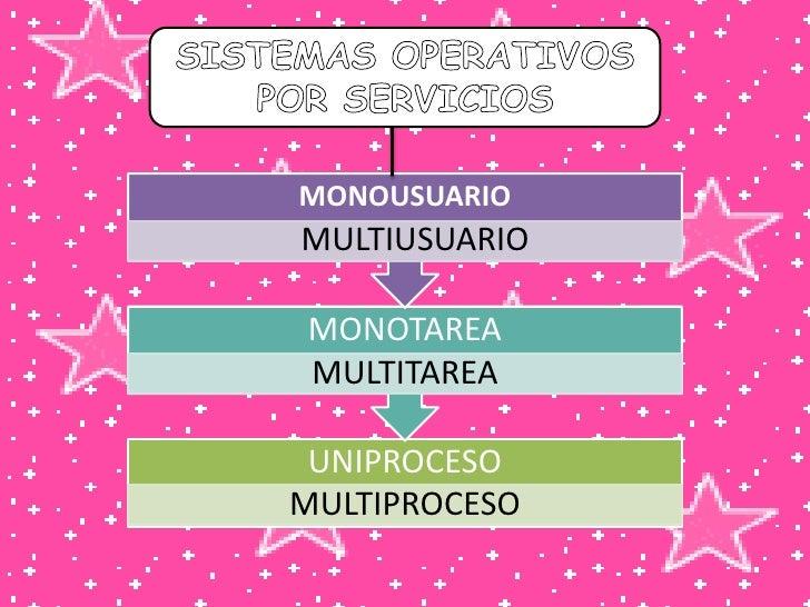 SISTEMAS OPERATIVOS POR SERVICIOS<br />