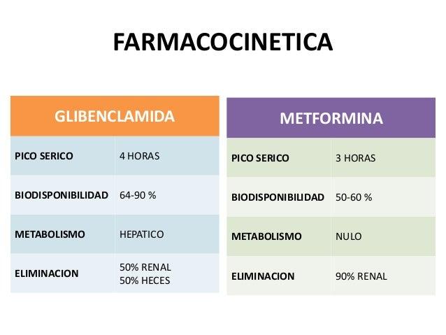 Diab glib- Metformina y Glibenclamida