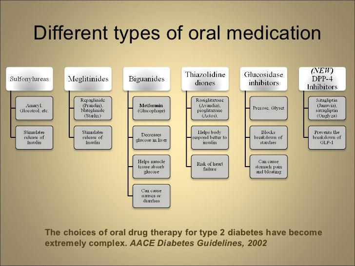 different types of oral medication the choices of oral drug