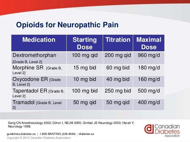 Tapentadol cost effectiveness