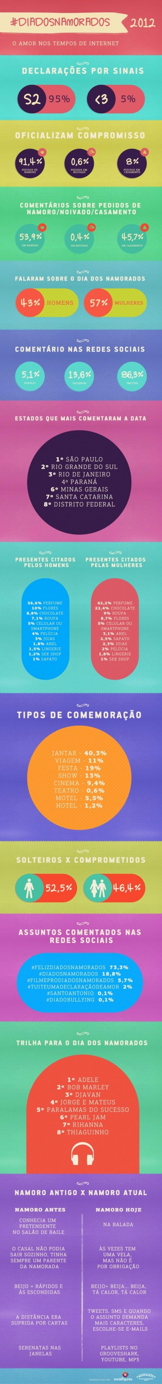 #DiadosNamorados 2012 nas Mídias Sociais