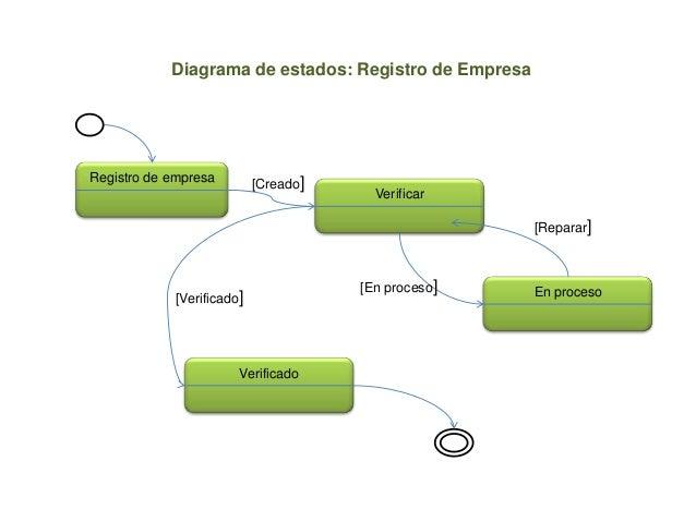 Registro de empresaEn procesoVerificadoVerificar[Verificado][Reparar][En proceso][Creado]Diagrama de estados: Registro de ...