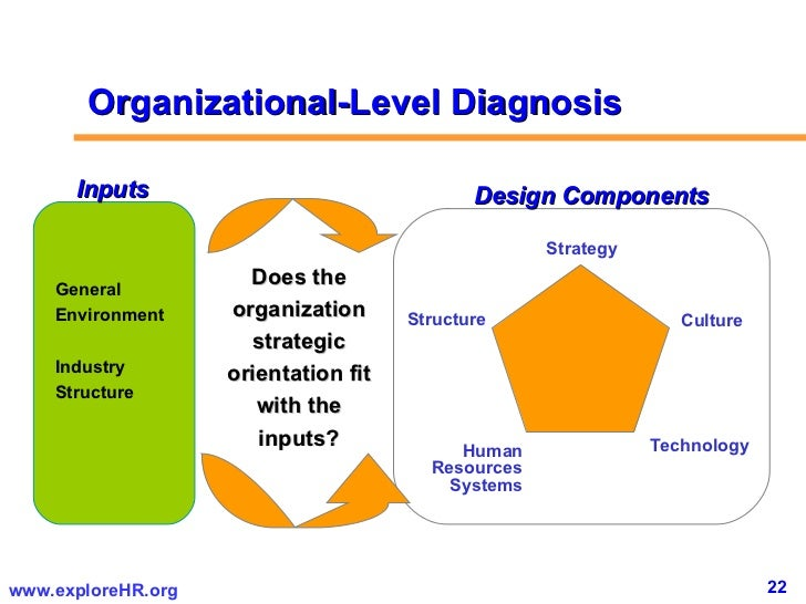 organisational devlopment levels of diagnosis essay Organizational development is a long-term effort, led and supported by top management, to improve an organization's visioning, empowerment, learning, and problem-solving processes, through an ongoing, collaborative management of organizational culture -with special emphasis on the culture of intact work teams and other team.