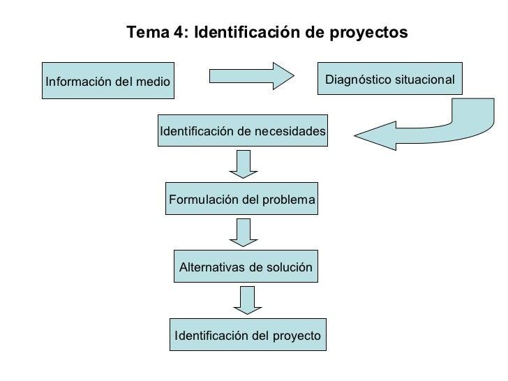 Información del medio Diagnóstico situacional Identificación de necesidades Formulación del problema Alternativas de soluc...