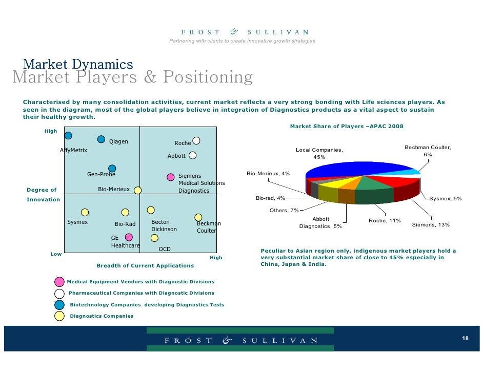 Major players business plan