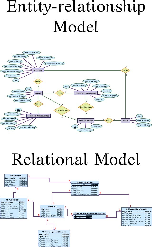 Diagrams - entity-relationship and relational model