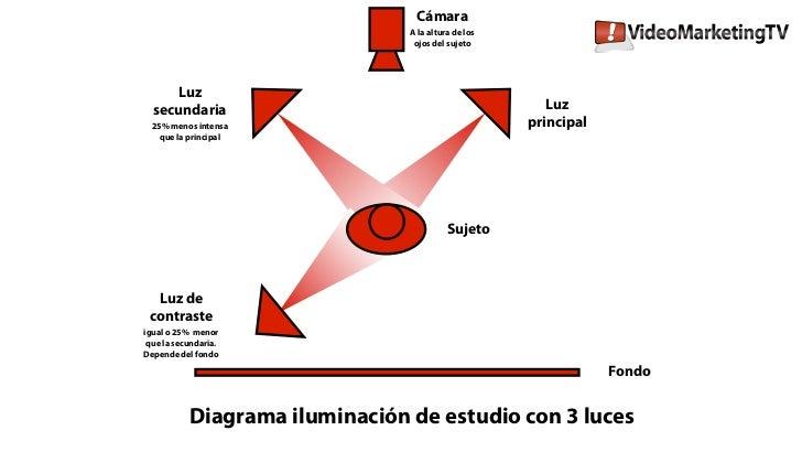 Diagrama de iluminación Estudio de Video