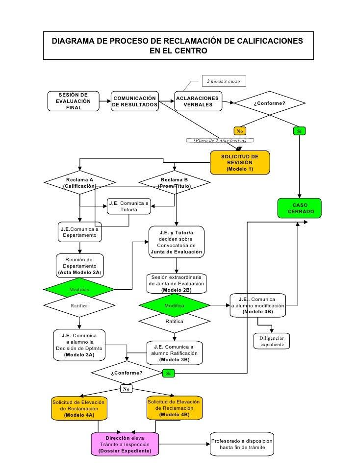 Diagrama Reclamaciones