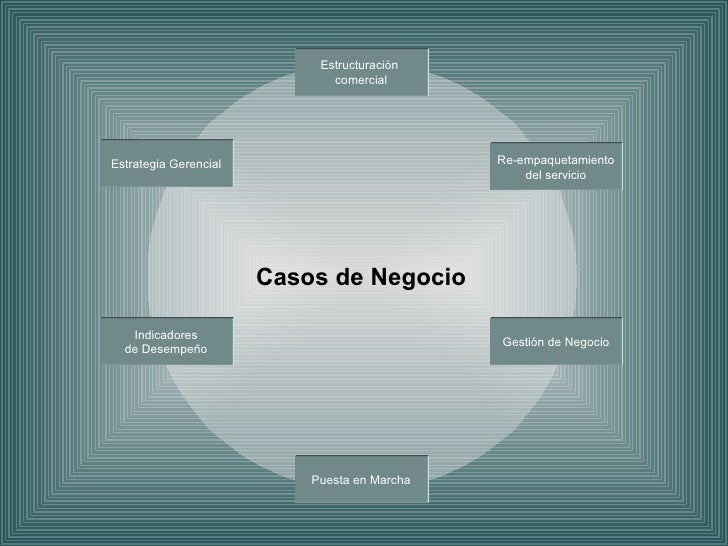 Casos de Negocio Estructuración  comercial Re-empaquetamiento del servicio Gestión de Negocio Puesta en Marcha Indicadores...
