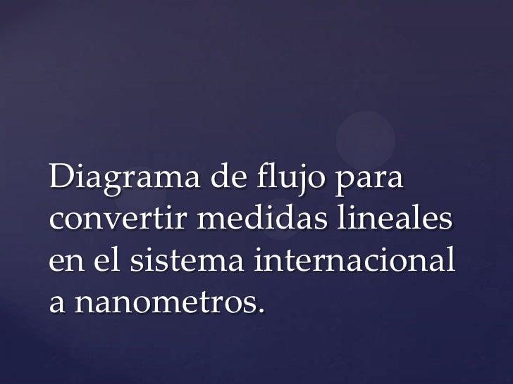 Diagrama de flujo para convertir medidas lineales en el sistema internacional a nanometros.<br />