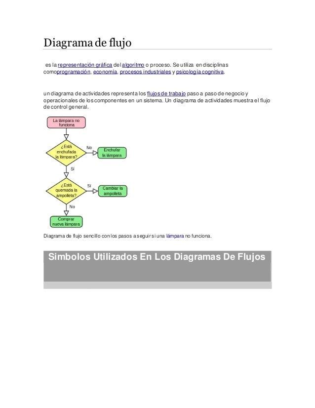 Diagrama de flujo es la representación gráfica del algoritmo o proceso. Se utiliza en disciplinas comoprogramación, econom...