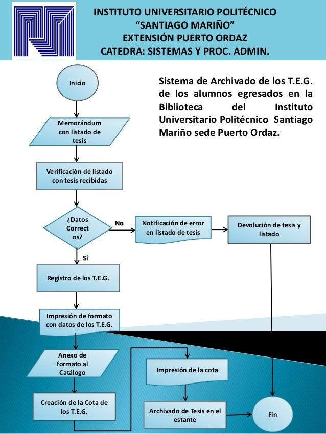 Diagrama de flujo del Proceso de Archivado de Tesis