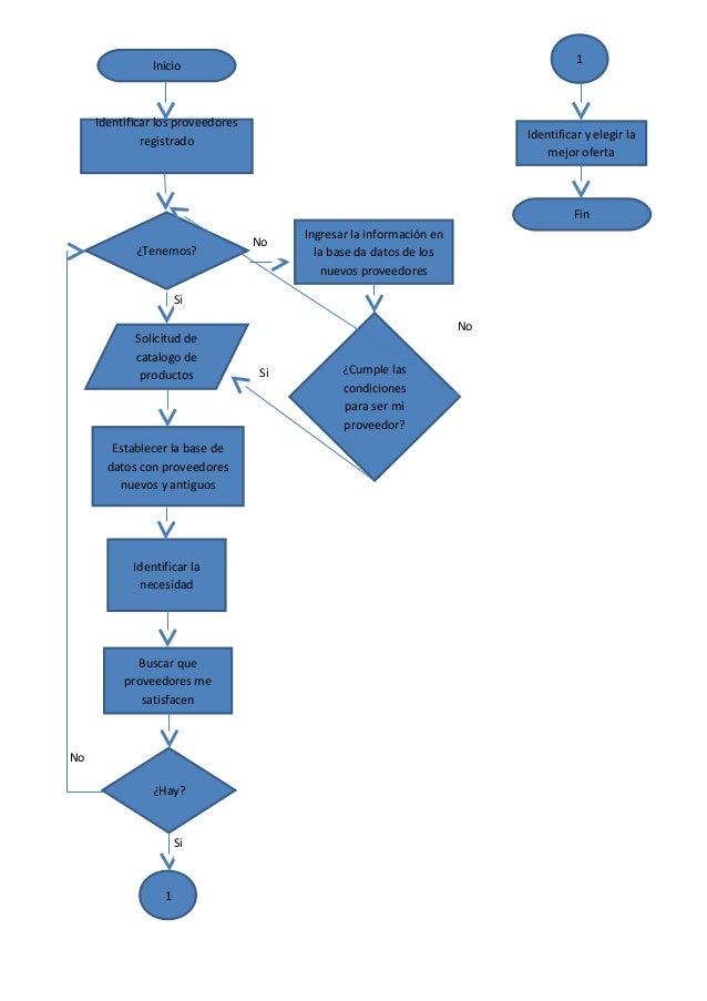 Compras e inventarios diagrama de flujo para seleccionar al proveedor diagrama de flujo para seleccionar al proveedor ccuart Images