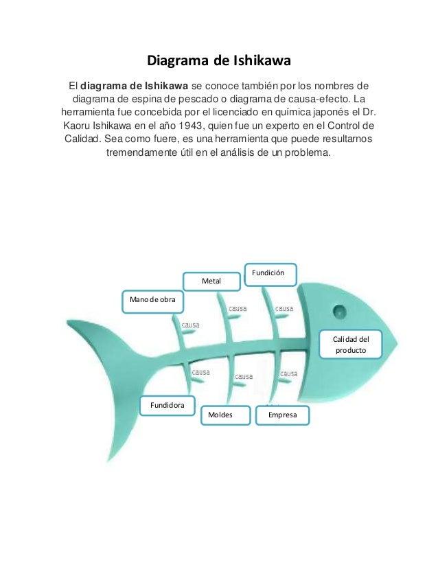 Diagrama de Ishikawa El diagrama de Ishikawa se conoce también por los nombres de diagrama de espina de pescado o diagrama...