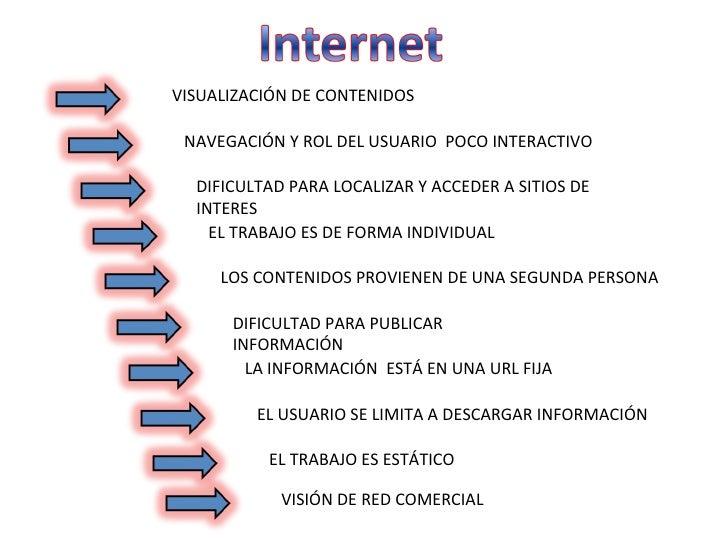 diagrama de la web 2.0