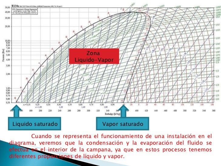 diagrama de mollier vapor de agua pdf free bonus