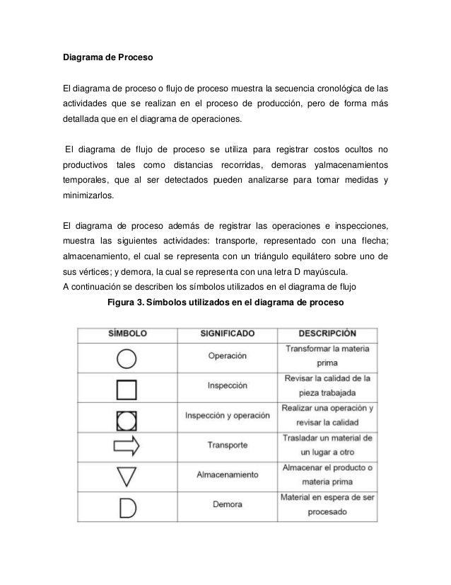 Diagrama de procesos1