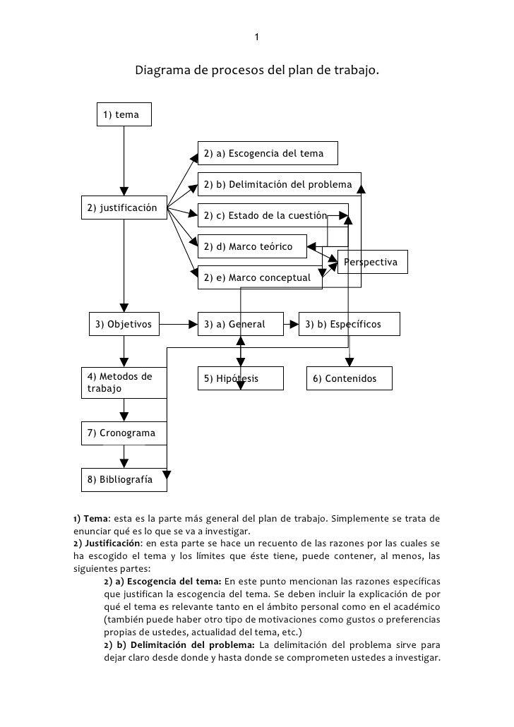 1              Diagrama de procesos del plan de trabajo.      1) tema                             2) a) Escogencia del tem...