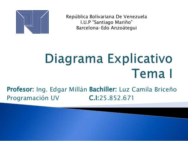 Profesor: Ing. Edgar Millán Bachiller: Luz Camila Briceño Programación UV C.I:25.852.671 República Bolivariana De Venezuel...