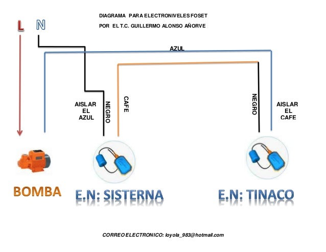 Diagrama foset por guillermo alonso for Como funciona una regadera electrica