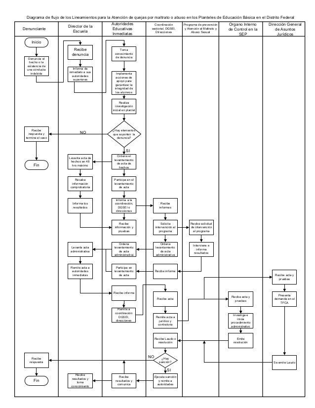 Diagrama de flujo de los Lineamientos para la Atención de quejas por maltrato o abuso en los Planteles de Educación Básica...