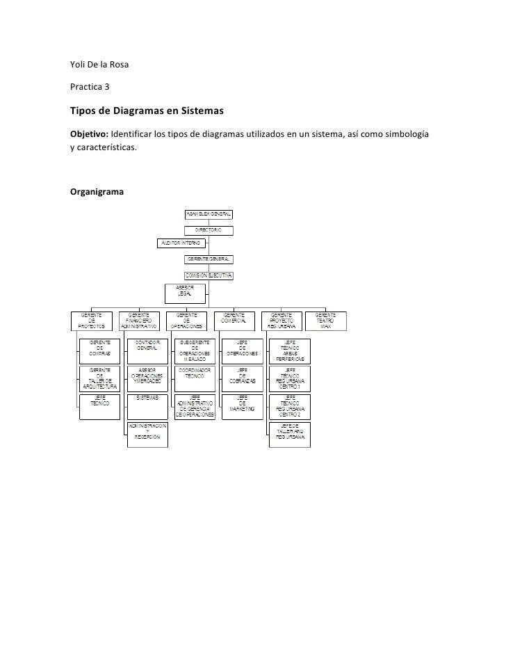 Yoli De la Rosa<br />Practica 3<br />Tipos de Diagramas en Sistemas<br />Objetivo: Identificar los tipos de diagramas util...