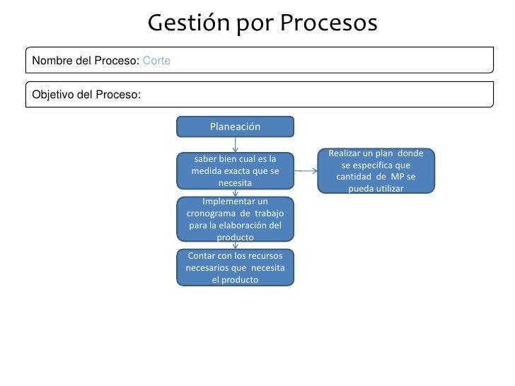 Gestión por Procesos<br />Nombre del Proceso: Corte<br />Objetivo del Proceso: <br />Planeación<br />Realizar un plan  don...