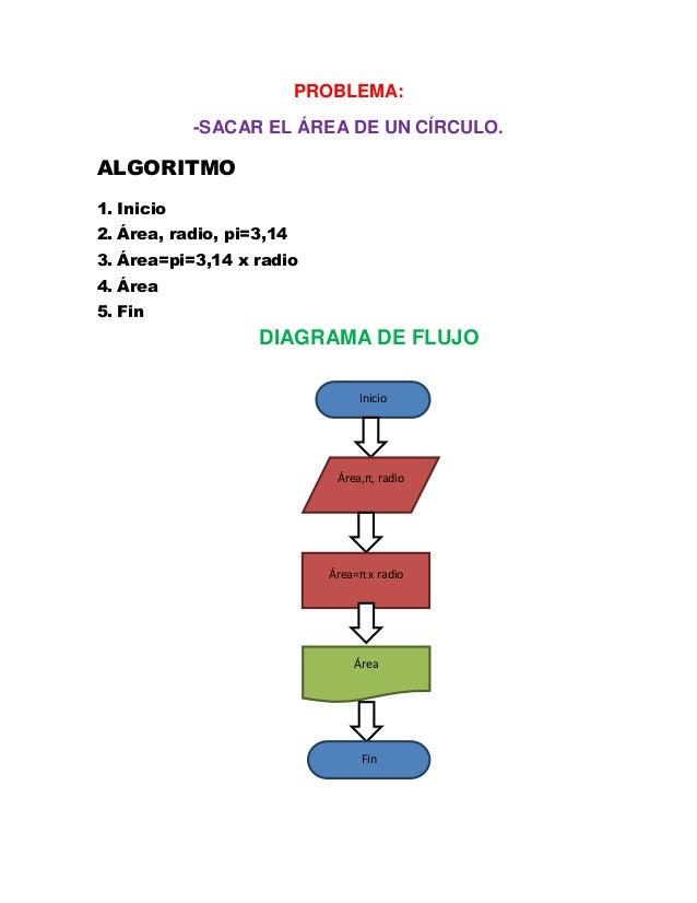 Simbologia de los diagramas de flujo algoritmos yesit resultado de imagen para ejemplos de algoritmos sencillos con diagrama de flujo ccuart Image collections