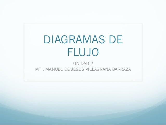 DIAGRAMAS DE       FLUJO                UNIDAD 2MTI. MANUEL DE JESÚS VILLAGRANA BARRAZA
