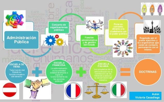 Diagrama sobre la administracion publica