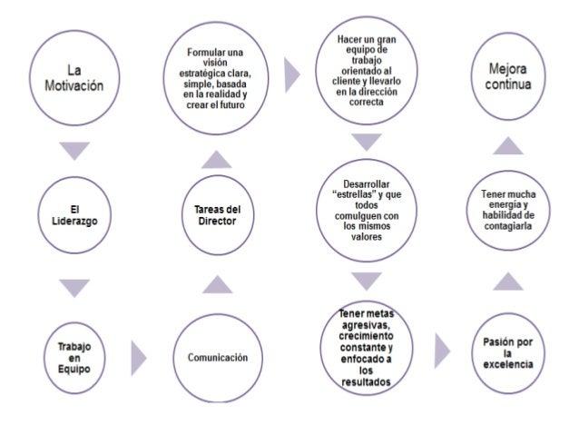 Diagramas para curso