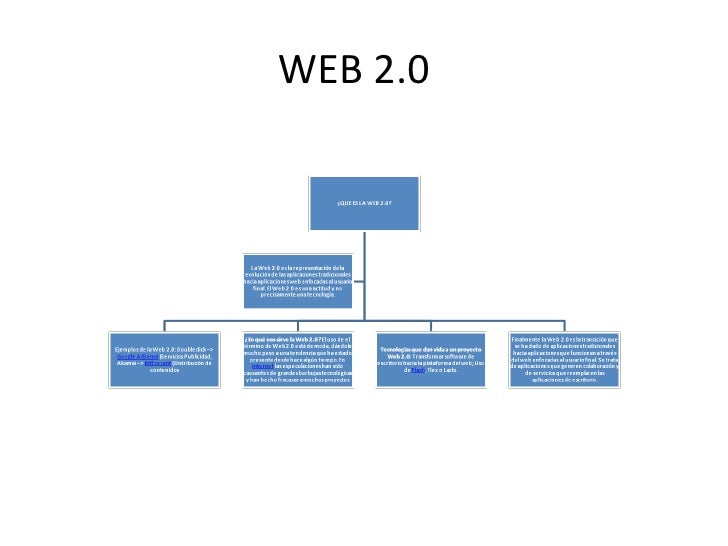 Diagrama web 2