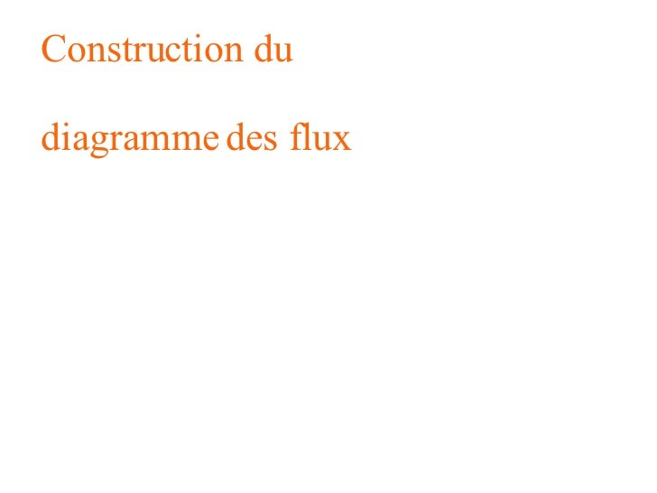 Construction du  diagramme des flux