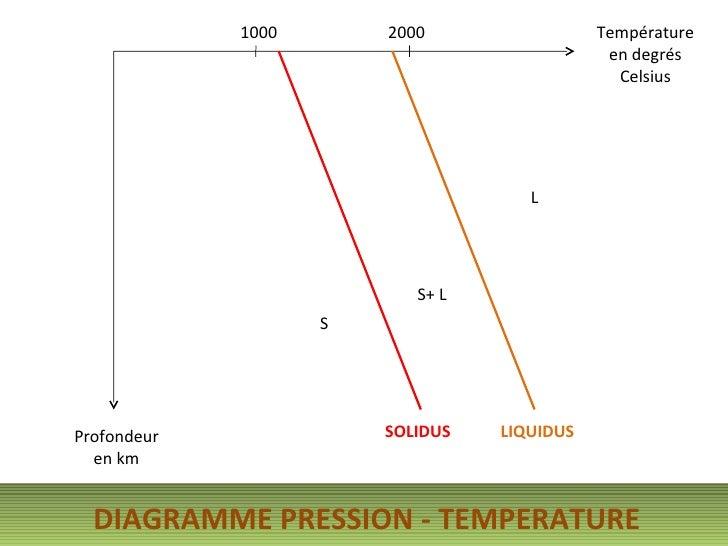 Température en degrés Celsius Profondeur en km 1000 2000 SOLIDUS LIQUIDUS S S+ L L DIAGRAMME PRESSION - TEMPERATURE