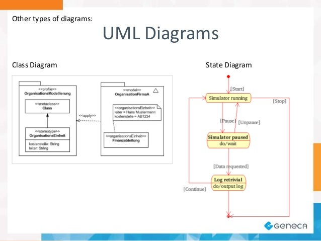 a software architect    s view on diagrammingother types of diagrams  uml diagrams class diagram state diagram