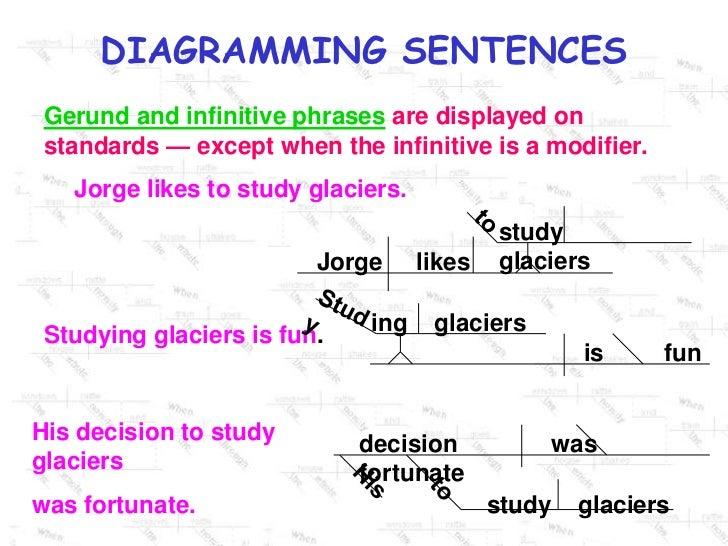 diagramming sentences ppt