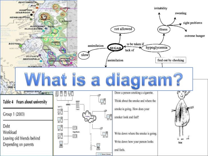 diagrammatic elicitation using diagrams as a data collecton method    tables drawings    what is a diagram