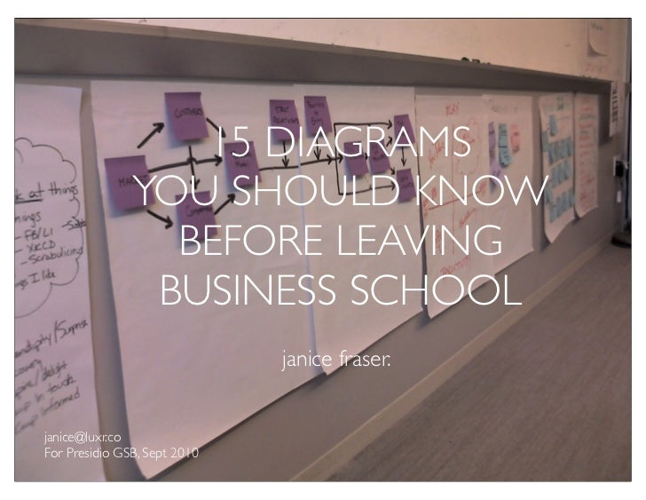 15 DIAGRAMS               YOU SHOULD KNOW                 BEFORE LEAVING                BUSINESS SCHOOL                   ...