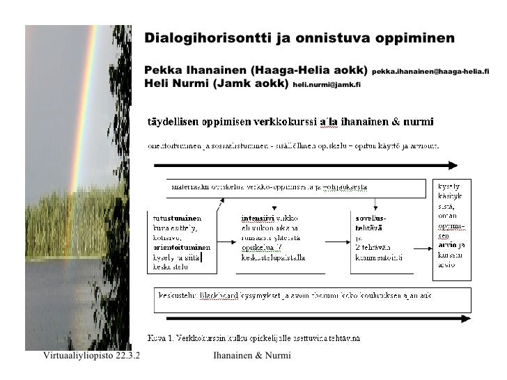 Dialogihorisontti ja onnistuva oppiminen Pekka Ihanainen ( Haaga-Helia   aokk )  [email_address] Heli Nurmi ( Jamk   aokk ...