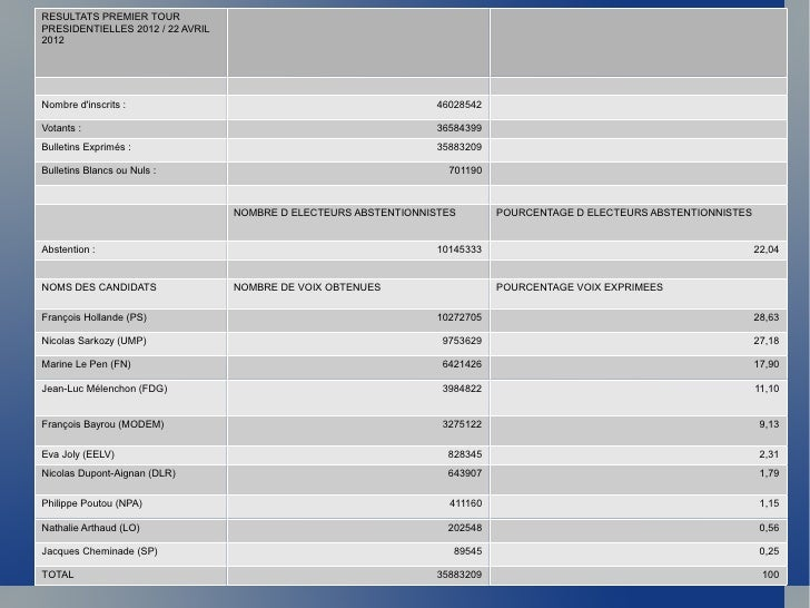 RESULTATS PREMIER TOURPRESIDENTIELLES 2012 / 22 AVRIL2012Nombre dinscrits :                                              4...