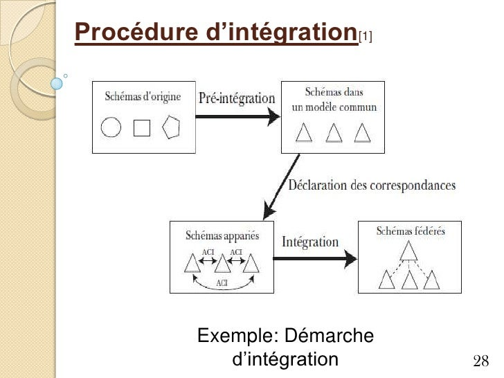"""schema integration essay Narrative memory and the impact of trauma on individuals with reference to one short sequence from """"memento"""" - michael schmid - term paper (advanced seminar) - american studies - culture and applied geography - publish your bachelor's or master's thesis, dissertation, term paper or essay."""
