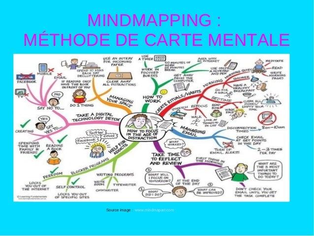 Méthode de la carte mentale : mindmapping