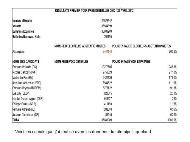 RESULTATS PREMIER TOUR PRESIDENTIELLES 2012 / 22 AVRIL 2012Nombre dinscrits :                                             ...